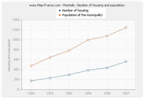 Monteils : Number of housing and population