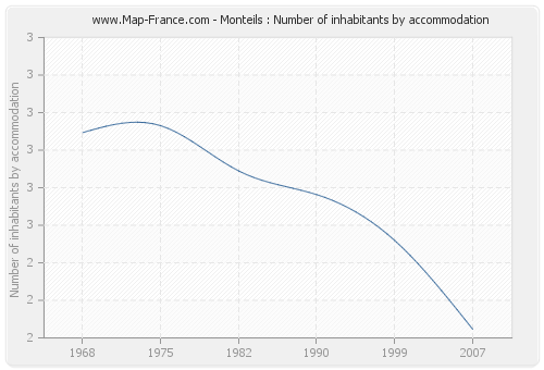 Monteils : Number of inhabitants by accommodation