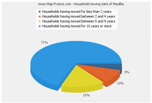 Household moving date of Mouillac