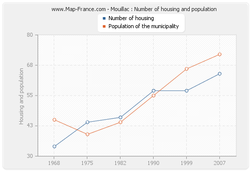 Mouillac : Number of housing and population