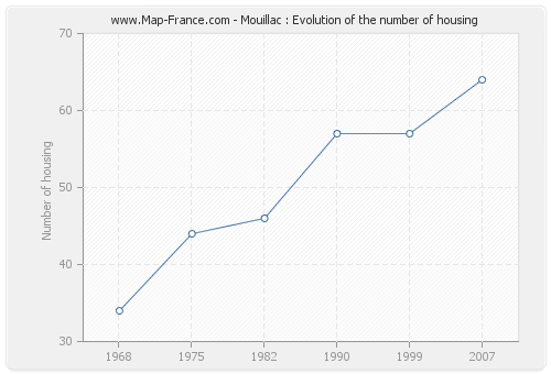 Mouillac : Evolution of the number of housing