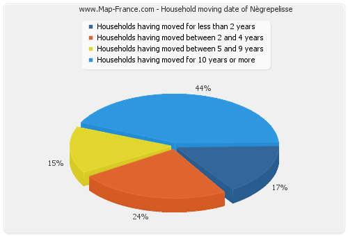 Household moving date of Nègrepelisse