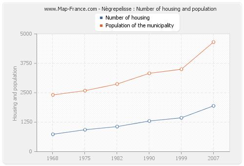 Nègrepelisse : Number of housing and population
