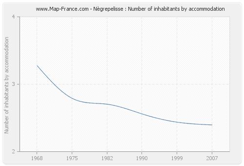 Nègrepelisse : Number of inhabitants by accommodation