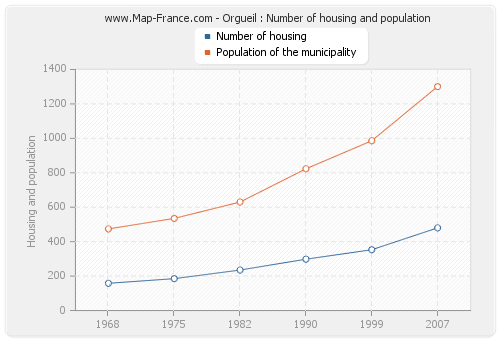 Orgueil : Number of housing and population