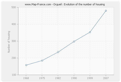 Orgueil : Evolution of the number of housing