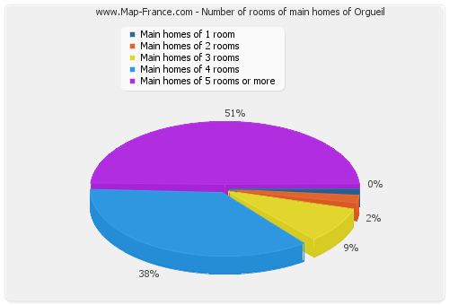 Number of rooms of main homes of Orgueil