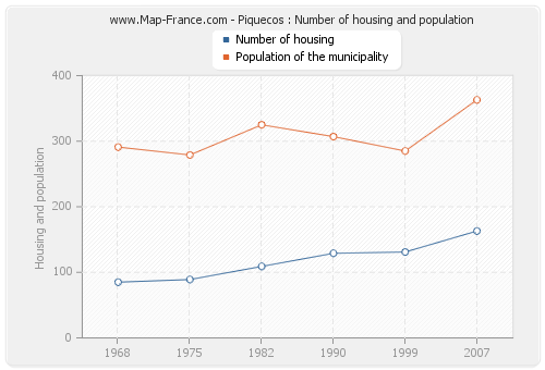 Piquecos : Number of housing and population
