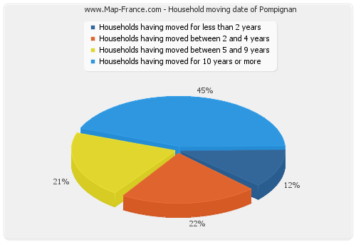 Household moving date of Pompignan