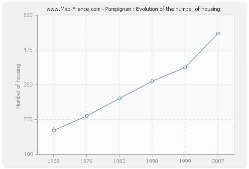 Pompignan : Evolution of the number of housing