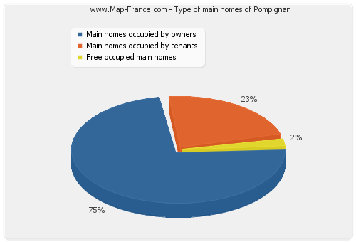 Type of main homes of Pompignan