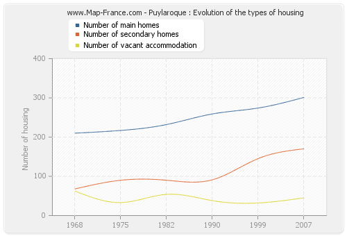 Puylaroque : Evolution of the types of housing