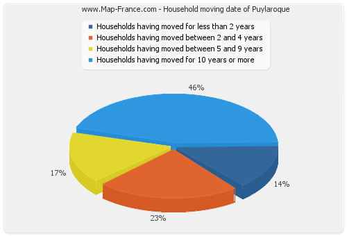 Household moving date of Puylaroque