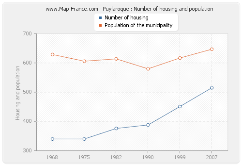 Puylaroque : Number of housing and population