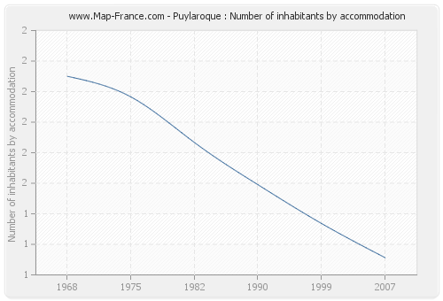 Puylaroque : Number of inhabitants by accommodation