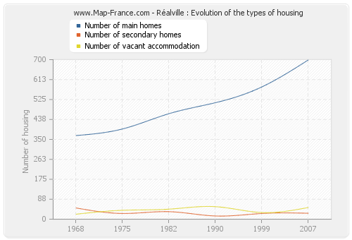 Réalville : Evolution of the types of housing