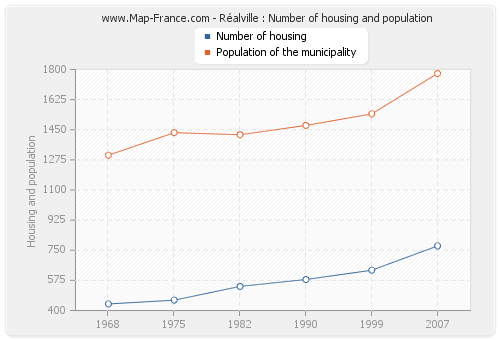 Réalville : Number of housing and population