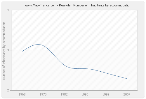 Réalville : Number of inhabitants by accommodation