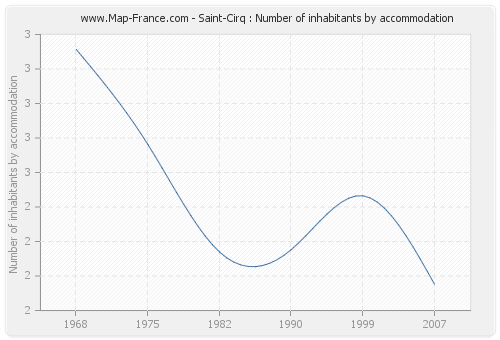 Saint-Cirq : Number of inhabitants by accommodation