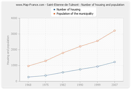 Saint-Etienne-de-Tulmont : Number of housing and population