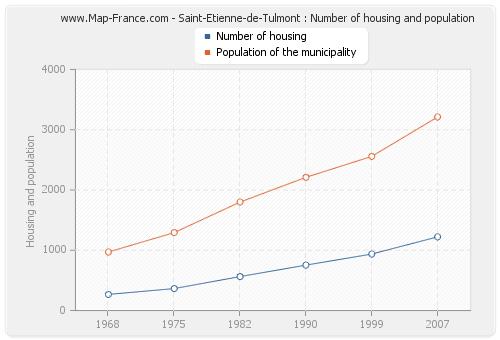 Saint-Etienne-de-Tulmont : Number of housing and population
