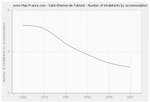 Saint-Etienne-de-Tulmont : Number of inhabitants by accommodation