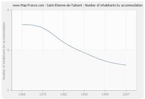 Saint-Etienne-de-Tulmont : Number of inhabitants by accommodation