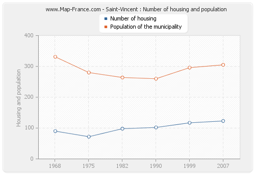 Saint-Vincent : Number of housing and population