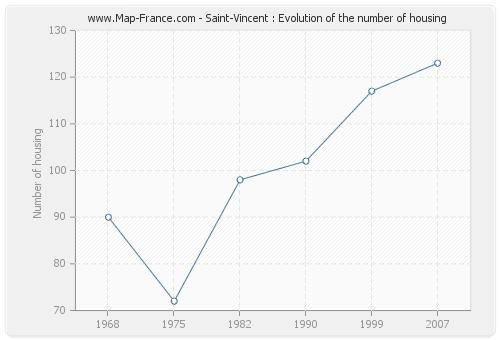 Saint-Vincent : Evolution of the number of housing