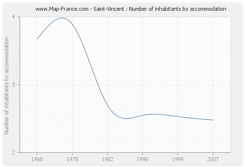 Saint-Vincent : Number of inhabitants by accommodation