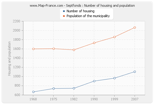 Septfonds : Number of housing and population