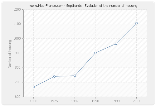Septfonds : Evolution of the number of housing