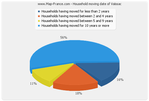 Household moving date of Vaïssac