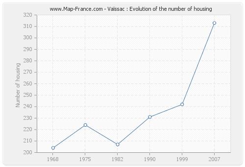 Vaïssac : Evolution of the number of housing