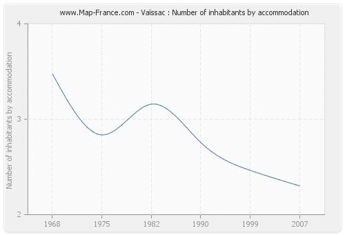Vaïssac : Number of inhabitants by accommodation