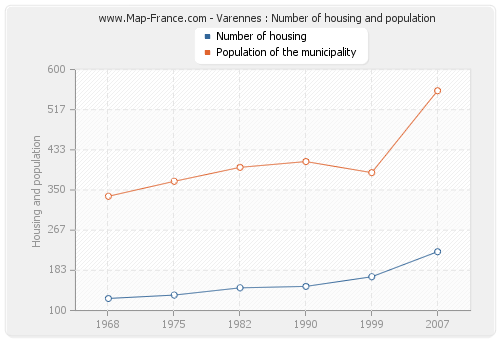 Varennes : Number of housing and population