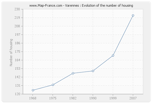 Varennes : Evolution of the number of housing