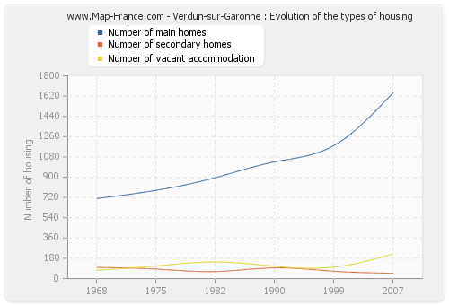 Verdun-sur-Garonne : Evolution of the types of housing