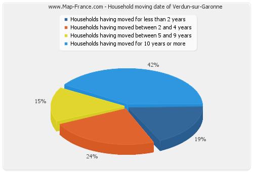 Household moving date of Verdun-sur-Garonne