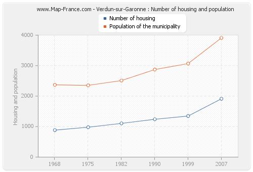 Verdun-sur-Garonne : Number of housing and population