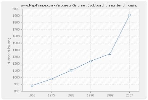 Verdun-sur-Garonne : Evolution of the number of housing