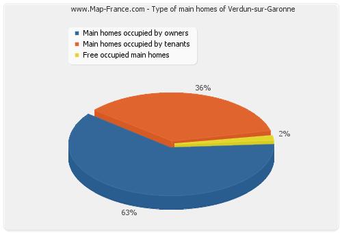 Type of main homes of Verdun-sur-Garonne