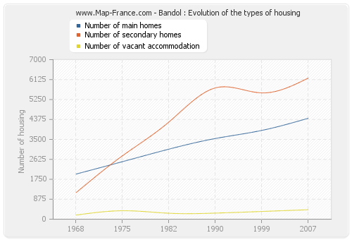 Bandol : Evolution of the types of housing