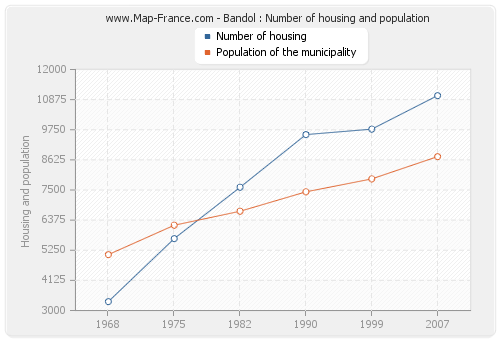 Bandol : Number of housing and population