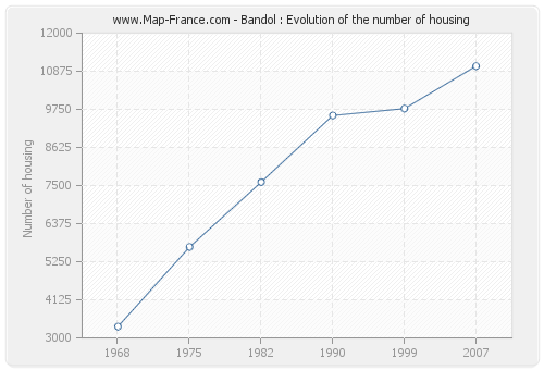 Bandol : Evolution of the number of housing