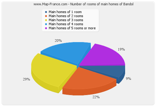 Number of rooms of main homes of Bandol