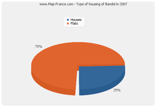 Type of housing of Bandol in 2007