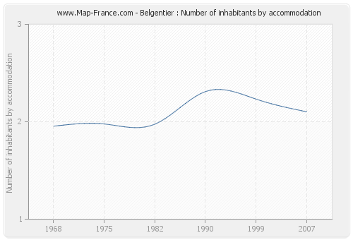 Belgentier : Number of inhabitants by accommodation
