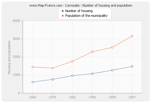 Carnoules : Number of housing and population