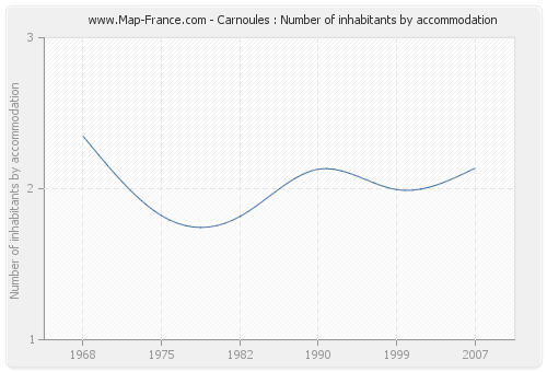 Carnoules : Number of inhabitants by accommodation